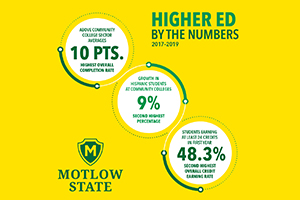 Higher Ed By The Numbers